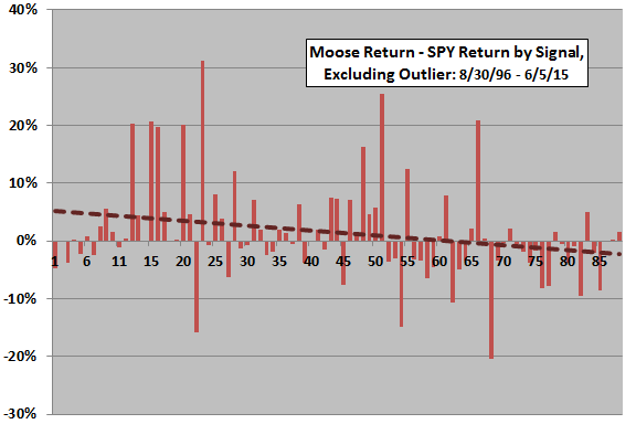 Moose-minus-SPY-return-by-signal-without-outlier