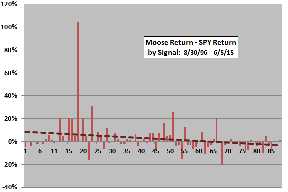 Moose-minus-SPY-return-by-signal