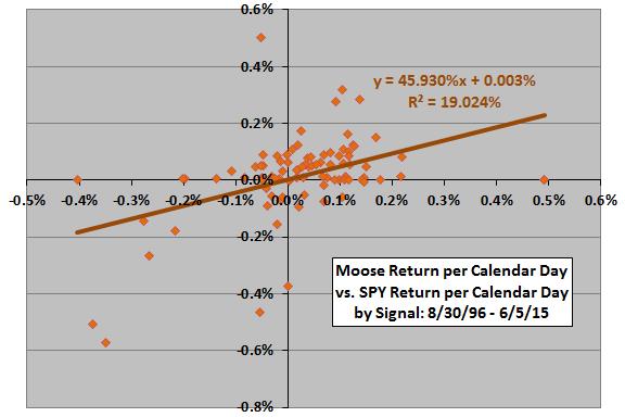 Moose-versus-SPY-daily-return-by-signal