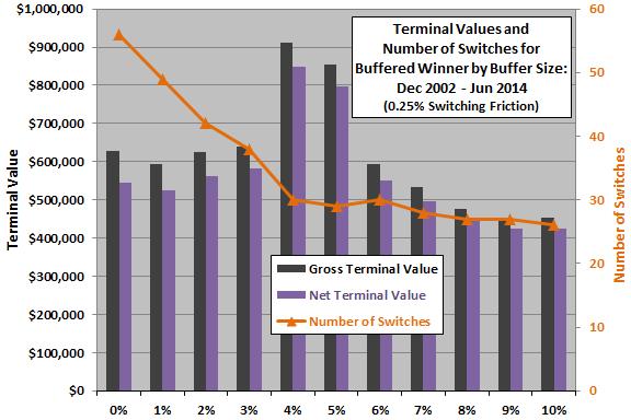 SACEMS-buffered-winner-terminal-values