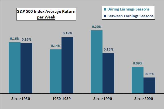 SP500-earnings-season-returns-per-week