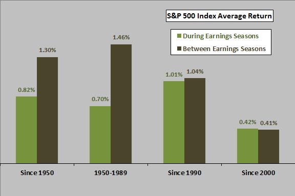 SP500-earnings-season-returns
