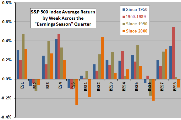 SP500-returns-by-week-relative-to-earnings-season