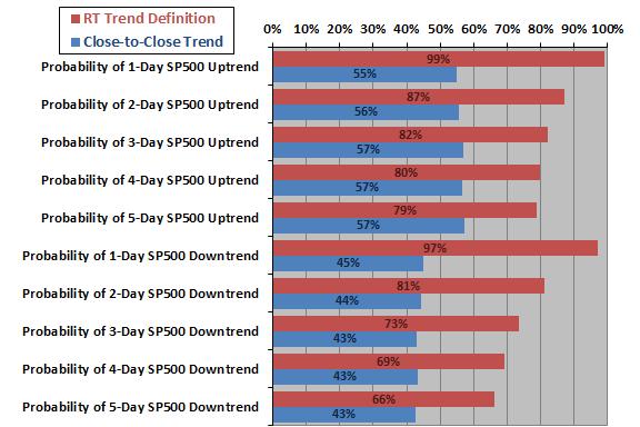 SP500-trend-frequencies