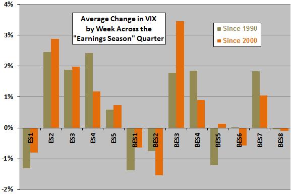 VIX-change-by-week-relative-to-earnings-season