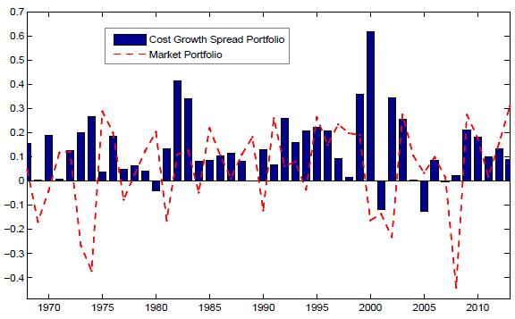 annual-gross-returns-of-cost-growth-hedge-portfolio-versus-market