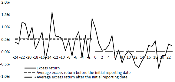 average-hedge-fund-returns-around-initiation-of-reporting