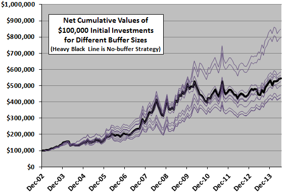 buffered-winner-cumulative-performances
