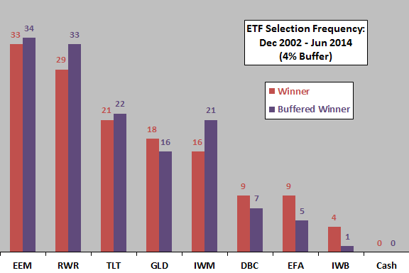 buffered-winner-frequencies