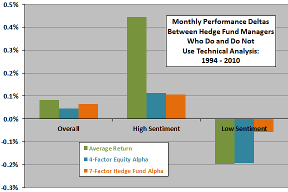 hedge-fund-manager-technical-analysis-advantage-by-market-sentiment-state
