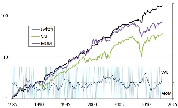 small-value-small-momentum-factor-portfolio-timing-performance