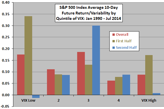 SP500-average-10day-future-return-variability-by-quintile-of-VIX