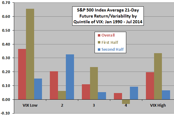SP500-average-21day-future-return-variability-by-quintile-of-VIX