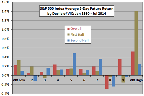 SP500-average-5day-future-return-by-decile-of-VIX