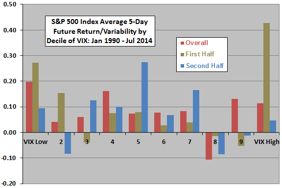 SP500-average-5day-future-return-variability-by-decile-of-VIX