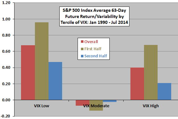 SP500-average-63day-future-return-variability-by-tercile-of-VIX