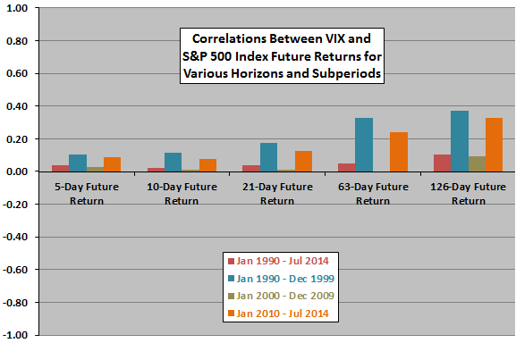 SP500-future-return-VIX-correlations
