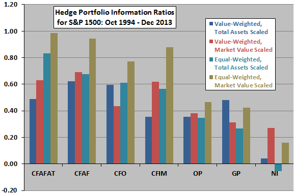 information-ratios-for-accounting-based-hedge-portfolios