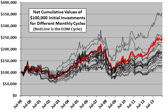 sector-momentum-stratey-monthly-cycle-cumulative-performances
