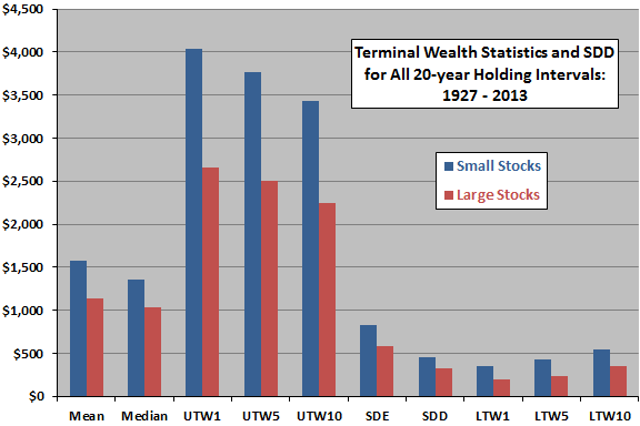 small-large-portfolio-terminal-wealth-statistics