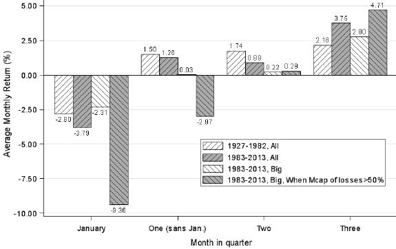 stock-momentum-hedge-portfolio-returns-across-quarter