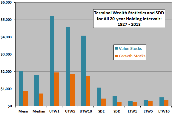 value-growth-portfolio-terminal-wealth-statistics