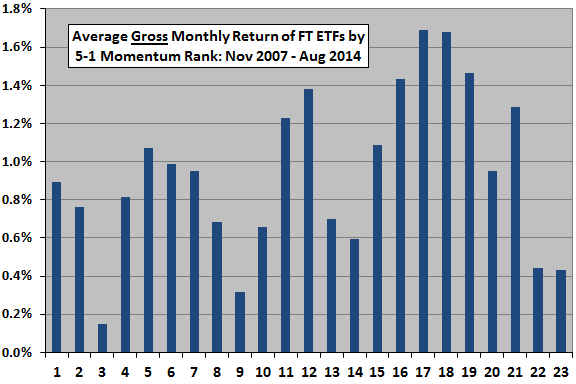 First-trust-sector-industry-ETF-momentum-rank-performance