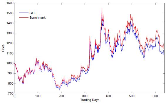 GLL-vs-minus-2X-spot-benchmark