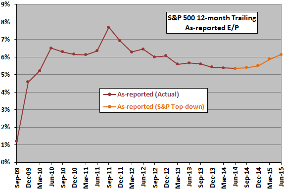SP500-as-reported-earnings-yield