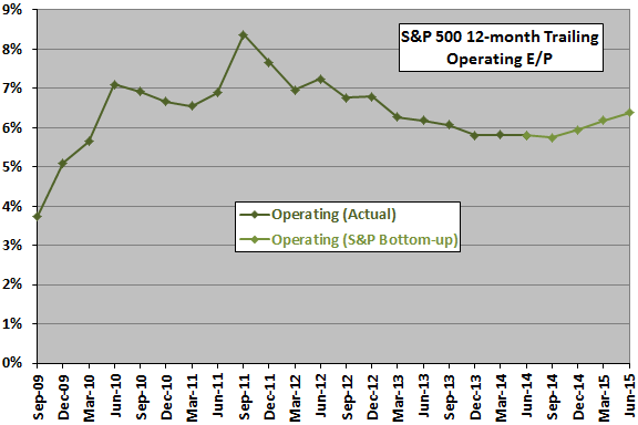 SP500-operating-earnings-yield