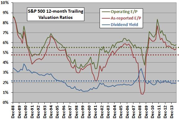 SP500-valuation-ratios-long-term