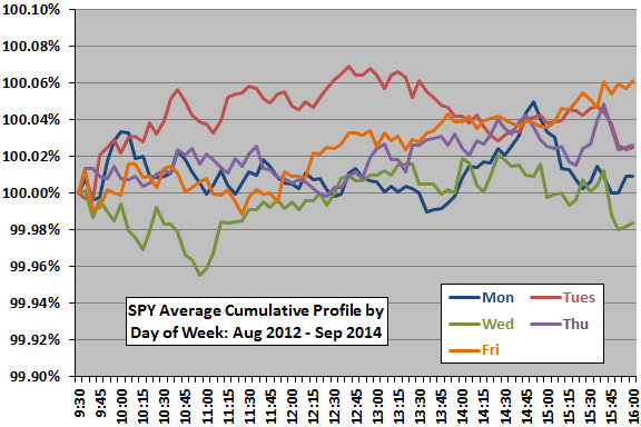 SPY-intraday-cumulative-return-profile-by-day-of-week