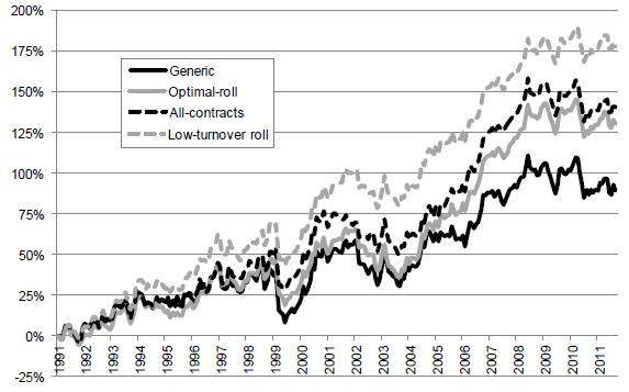 commodity-futures-momentum-strategies-cumulative-returns