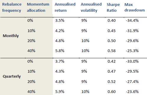 effects-of-momentum-overlay-on-conventional-60-40-portfolio