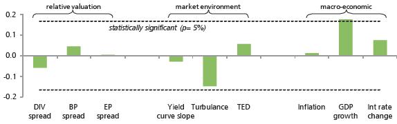 indicator-correlations-with-future-low-volatility-relative-performance