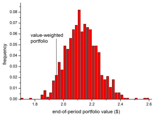 terminal-value-histogram-for-random-weight-portfolios
