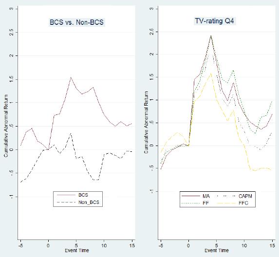 bowl-sponsorship-effect-on-average-stock-returns