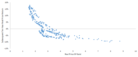 future-long-term-real-gold-return-vs-real-price-of-gold