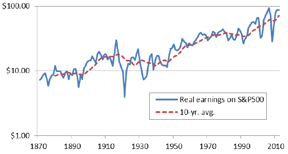 real-earnings-growth