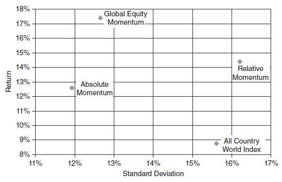 return-vs-volatility-for-global-equity-momentum
