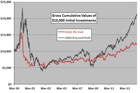 4-percent-rule-applied-to-QQQ-cumulative