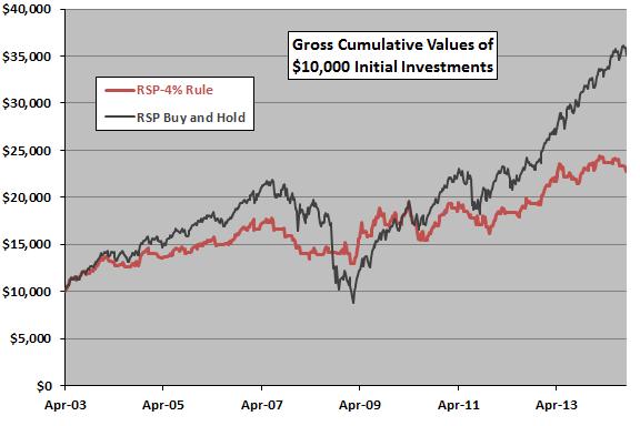 4-percent-rule-applied-to-RSP-cumulative