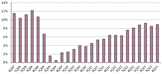 MLP-aggregate-year-over-year-distribution-growth