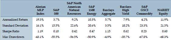 MLP-index-performance-stats