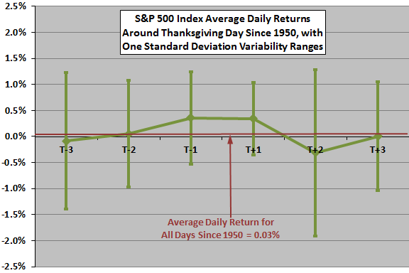 SP500-daily-returns-around-Thanksgiving