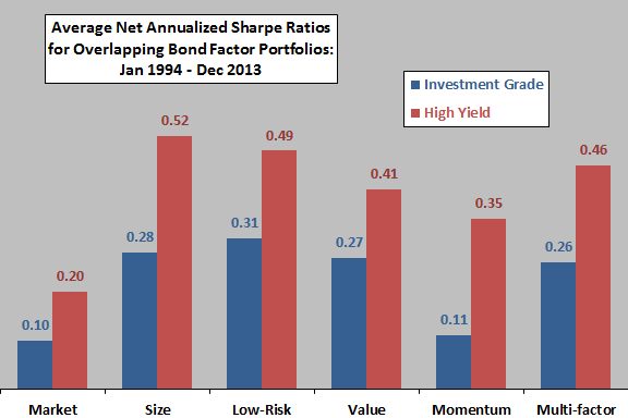 average-net-annualized-Sharpe-ratios-for-bond-factor-portfolios