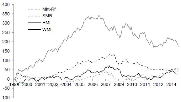 country-stock-market-cumulative-factor-returns