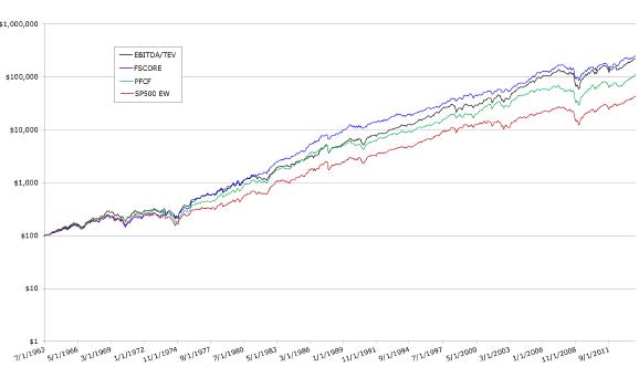 enterprise-value-vs-FSCORE-cumulatives