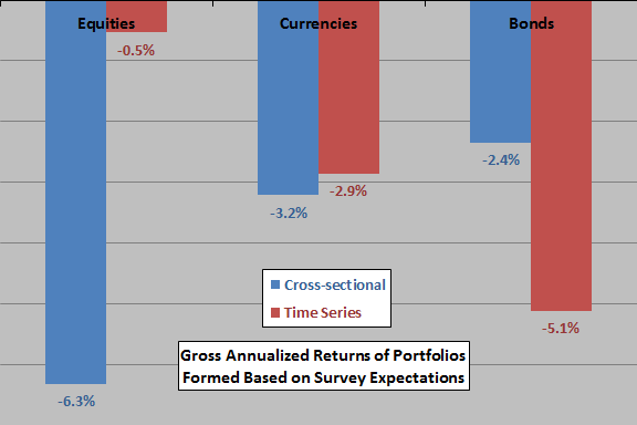 performance-of-portfolios-informed-by-survey-expectations