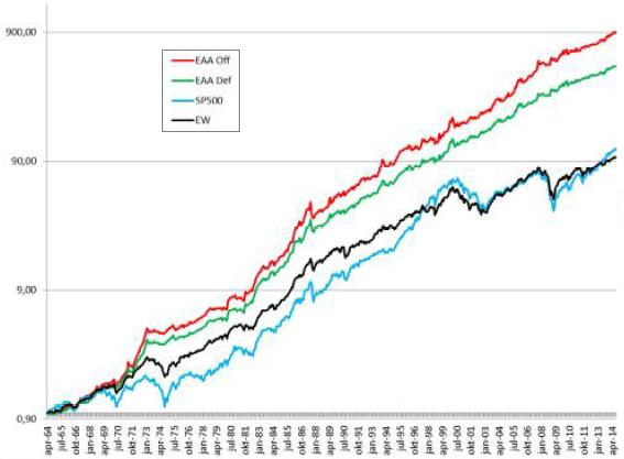 EAA-cumulative-performance